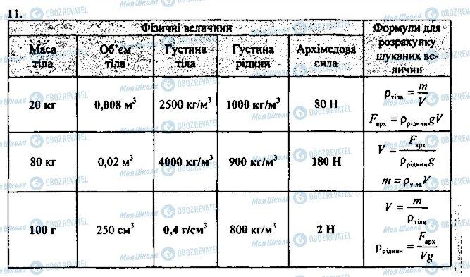 ГДЗ Физика 7 класс страница 11