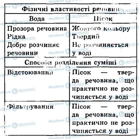 ГДЗ Химия 7 класс страница 2