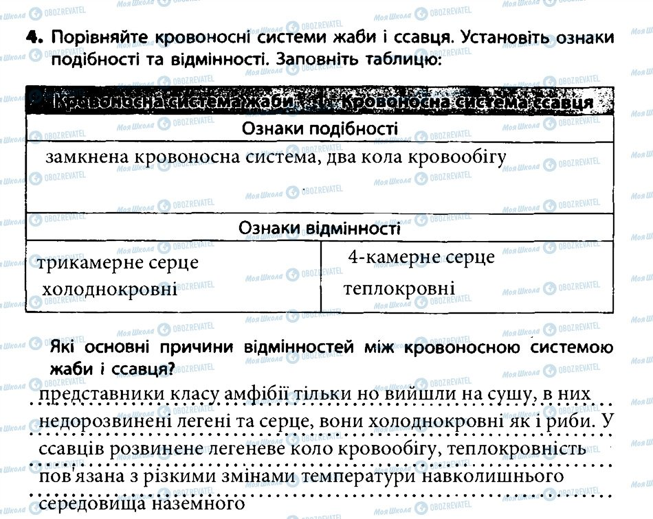 ГДЗ Біологія 7 клас сторінка 4