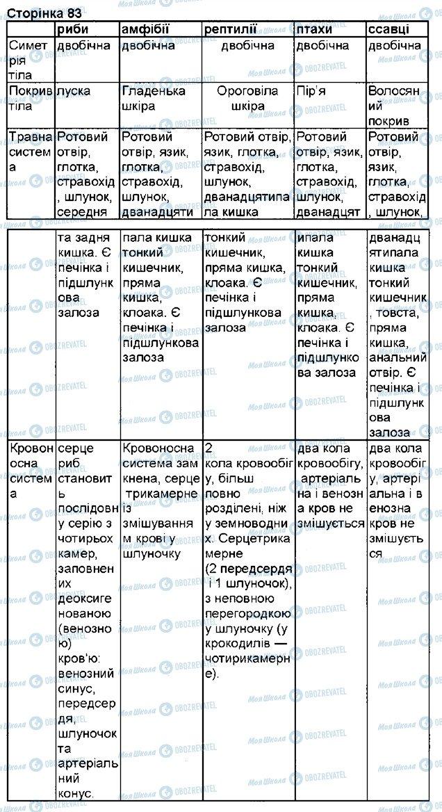 ГДЗ Біологія 7 клас сторінка 1