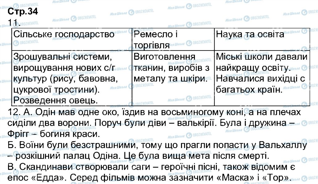 ГДЗ Всесвітня історія 7 клас сторінка 34
