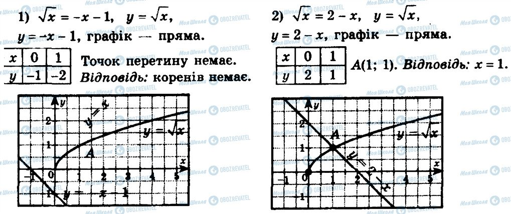 ГДЗ Алгебра 8 клас сторінка 572