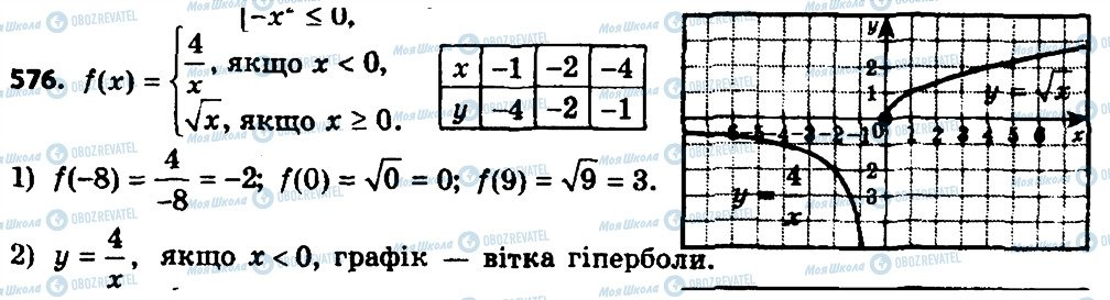 ГДЗ Алгебра 8 клас сторінка 576