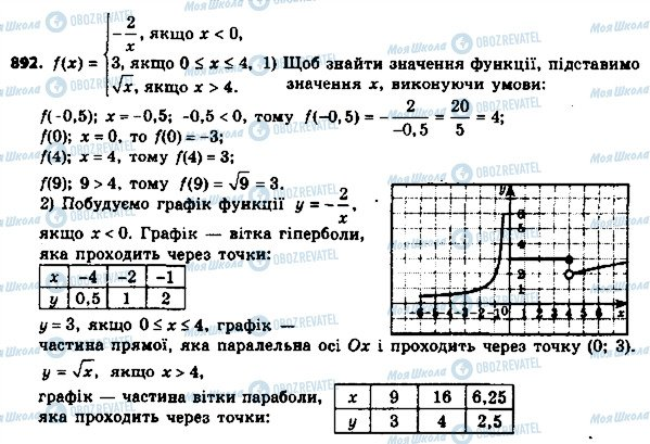 ГДЗ Алгебра 8 клас сторінка 892