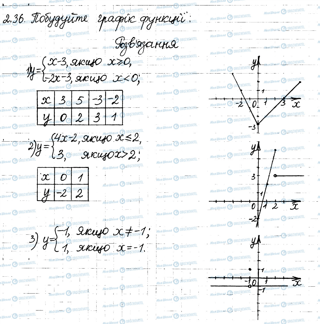 ГДЗ Алгебра 8 клас сторінка 36