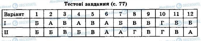 ГДЗ Физика 8 класс страница ст77