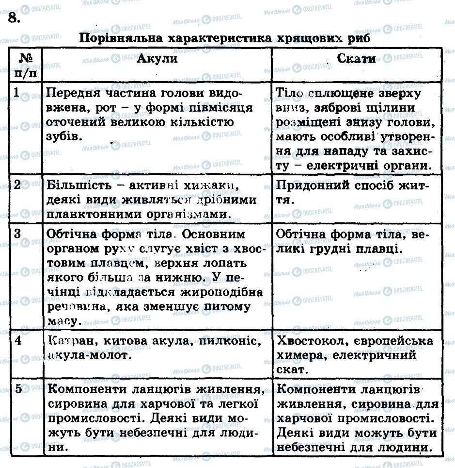 ГДЗ Биология 8 класс страница 8
