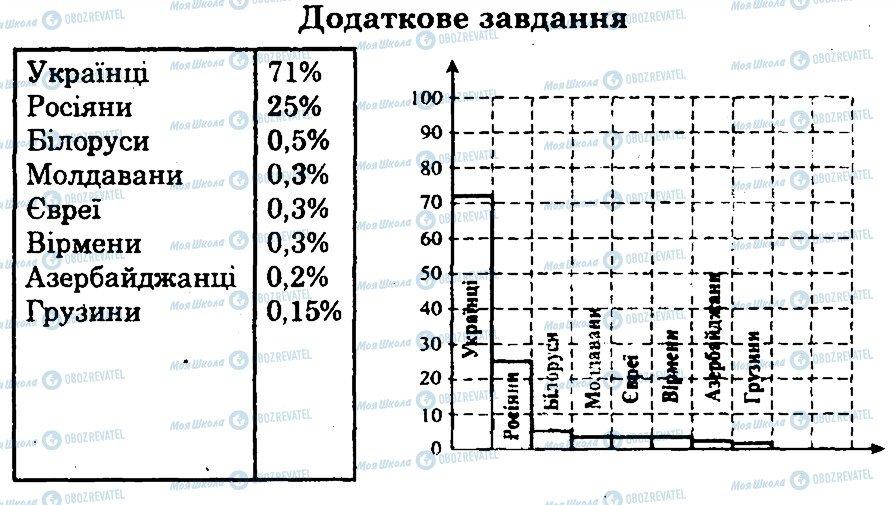 ГДЗ Географія 9 клас сторінка ДЗ