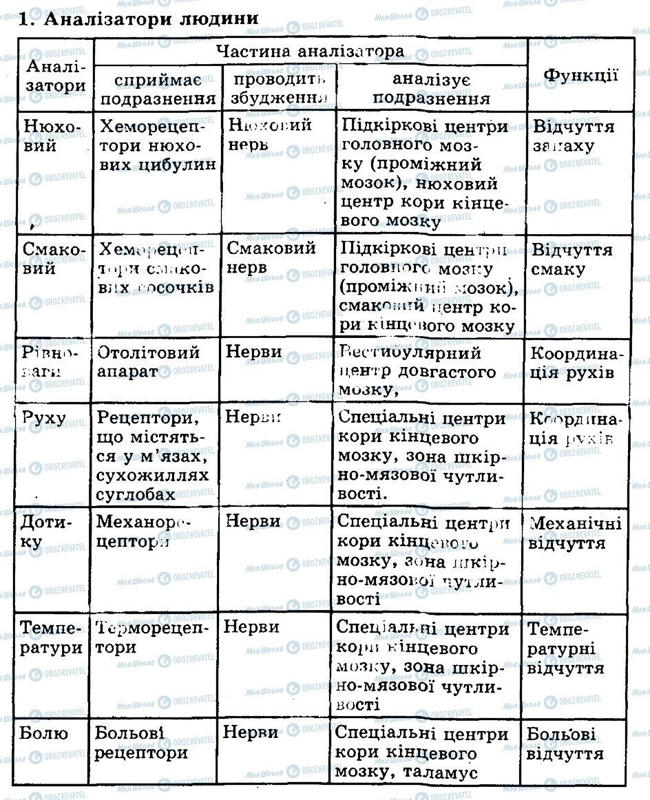 ГДЗ Биология 9 класс страница 1