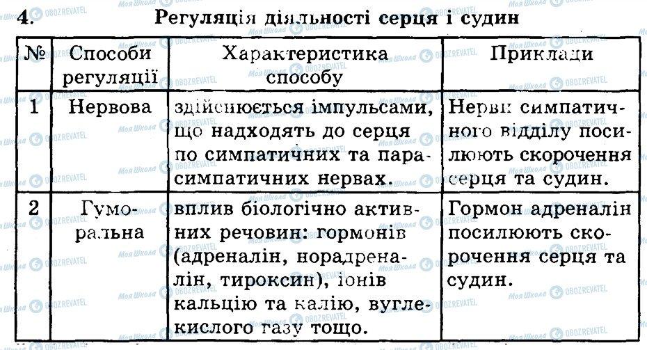 ГДЗ Биология 9 класс страница 4