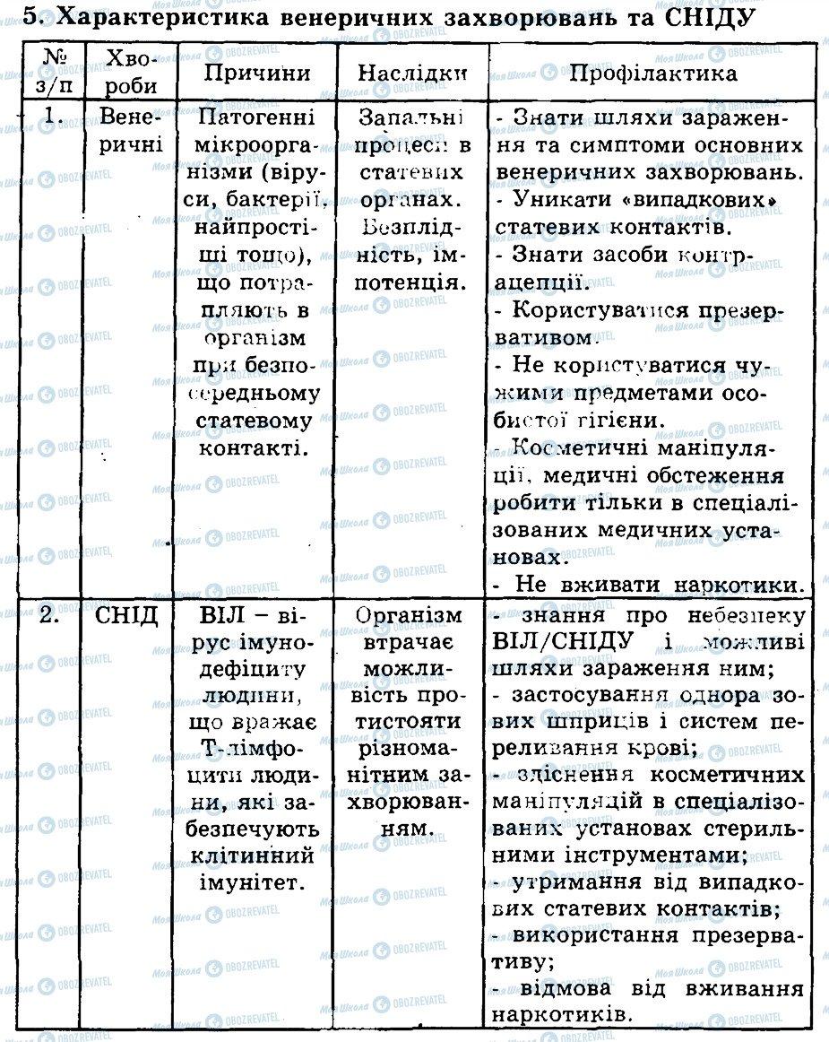 ГДЗ Биология 9 класс страница 5