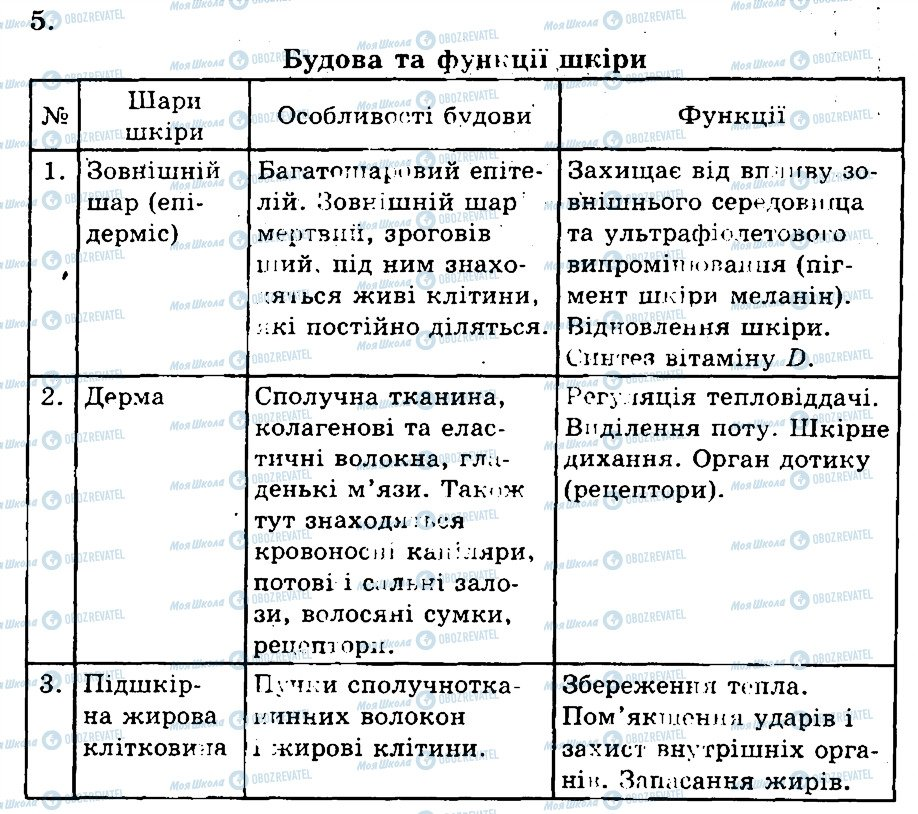 ГДЗ Біологія 9 клас сторінка 5
