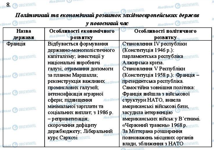 ГДЗ Всемирная история 11 класс страница 8