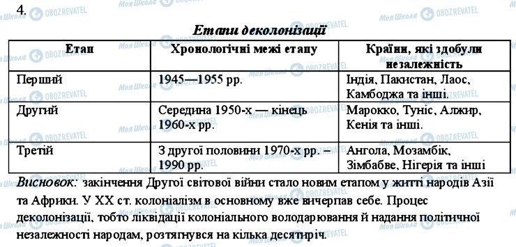 ГДЗ Всемирная история 11 класс страница 4