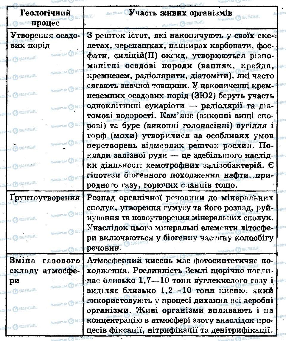 ГДЗ Биология 11 класс страница 1