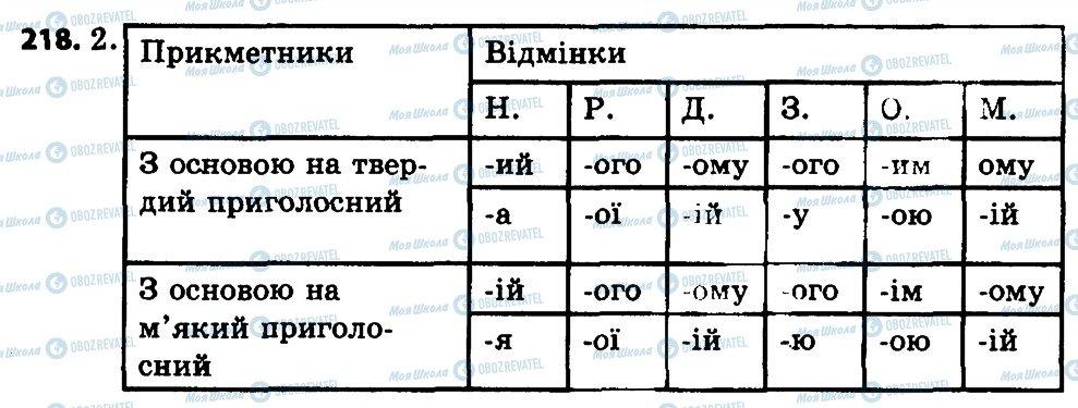 ГДЗ Укр мова 4 класс страница 218