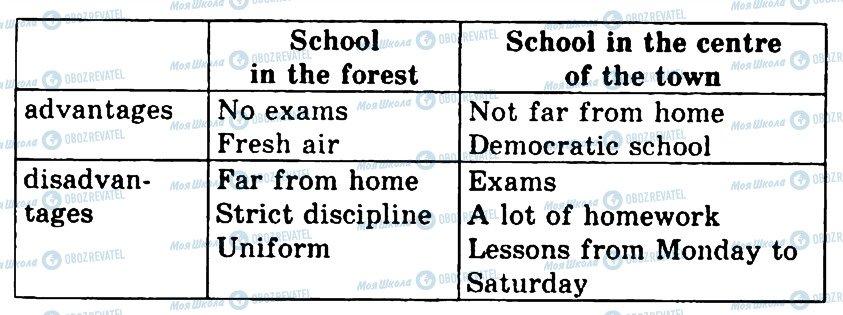 ГДЗ Английский язык 4 класс страница 5