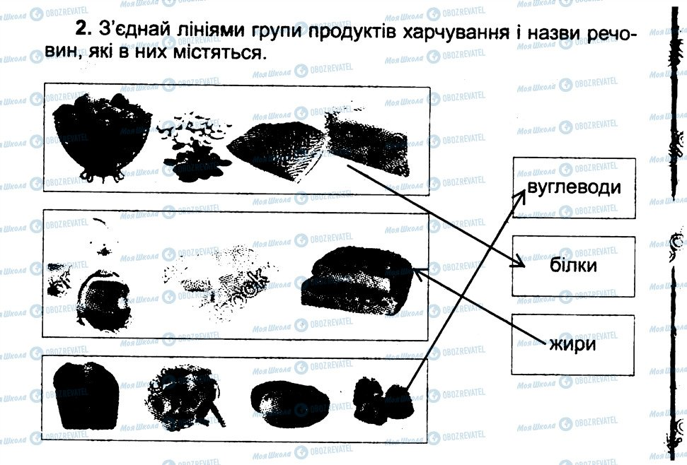 ГДЗ Природознавство 3 клас сторінка 2