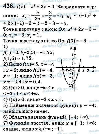 ГДЗ Алгебра 9 клас сторінка 436