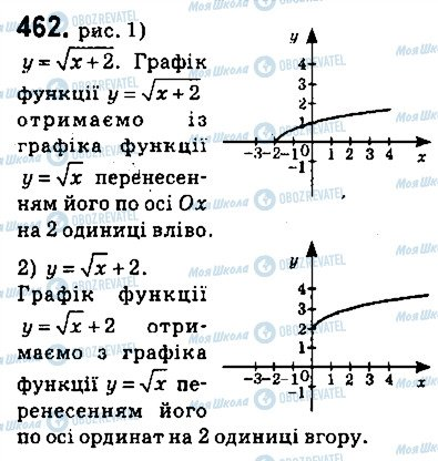 ГДЗ Алгебра 9 клас сторінка 462