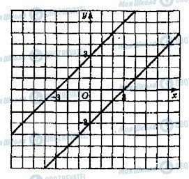 ГДЗ Алгебра 9 клас сторінка 926