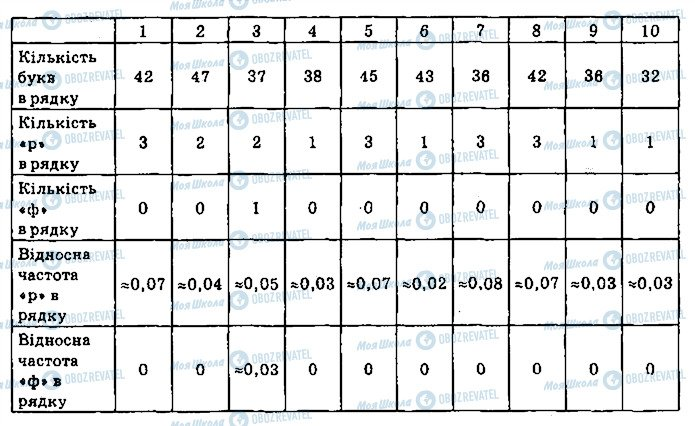 ГДЗ Алгебра 9 клас сторінка 944