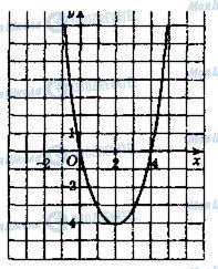 ГДЗ Алгебра 9 клас сторінка 988