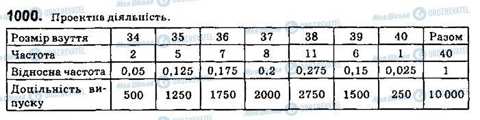 ГДЗ Алгебра 9 класс страница 1000