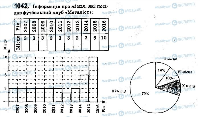 ГДЗ Алгебра 9 класс страница 1042
