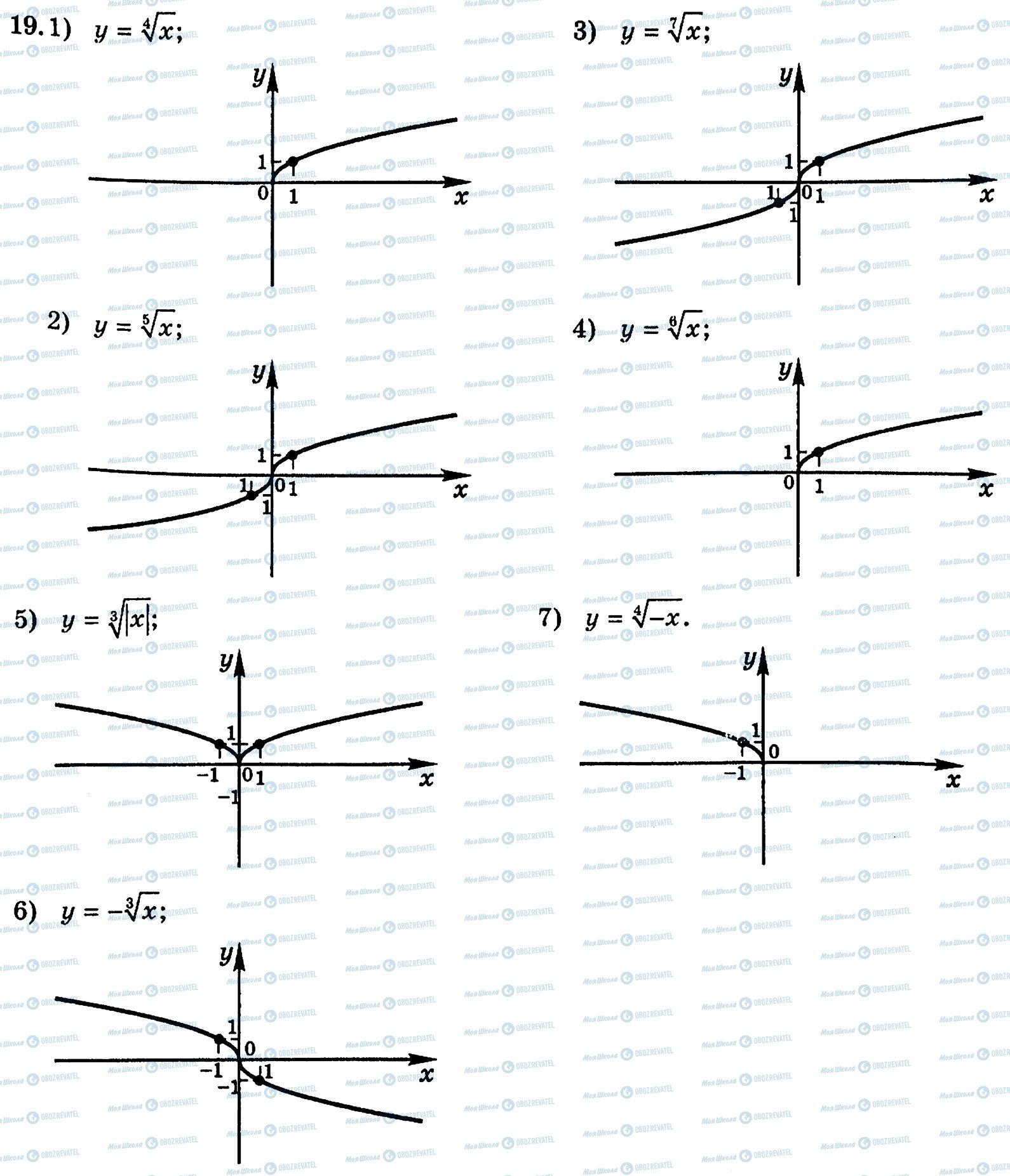 ГДЗ Алгебра 10 класс страница 19