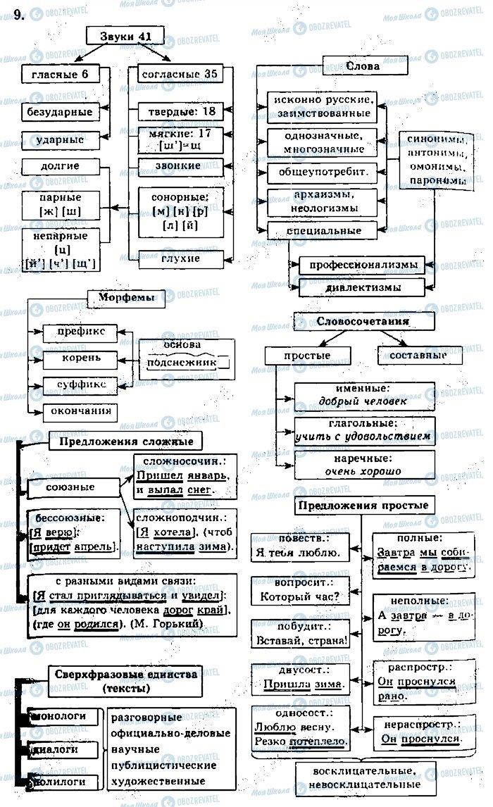 ГДЗ Русский язык 10 класс страница 9