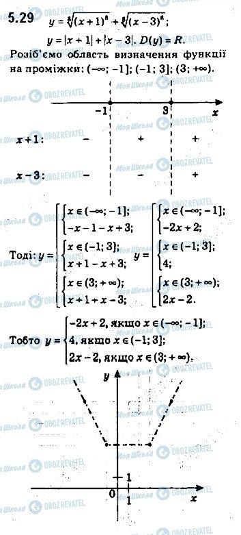 ГДЗ Алгебра 10 класс страница 29