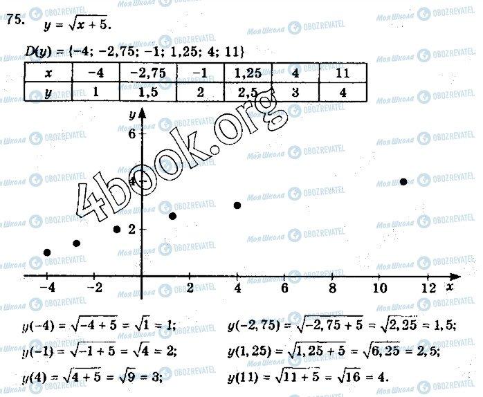 ГДЗ Алгебра 10 класс страница 75