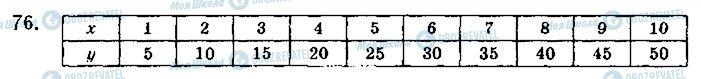 ГДЗ Алгебра 10 класс страница 76