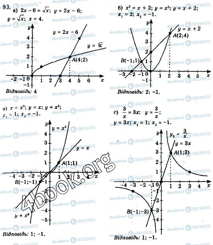 ГДЗ Алгебра 10 класс страница 93