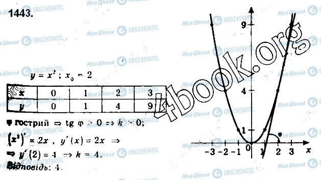 ГДЗ Алгебра 10 класс страница 1443