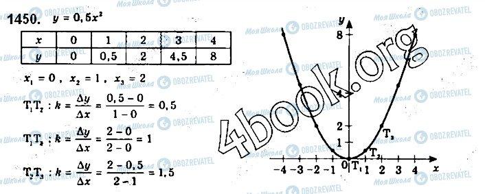 ГДЗ Алгебра 10 класс страница 1450