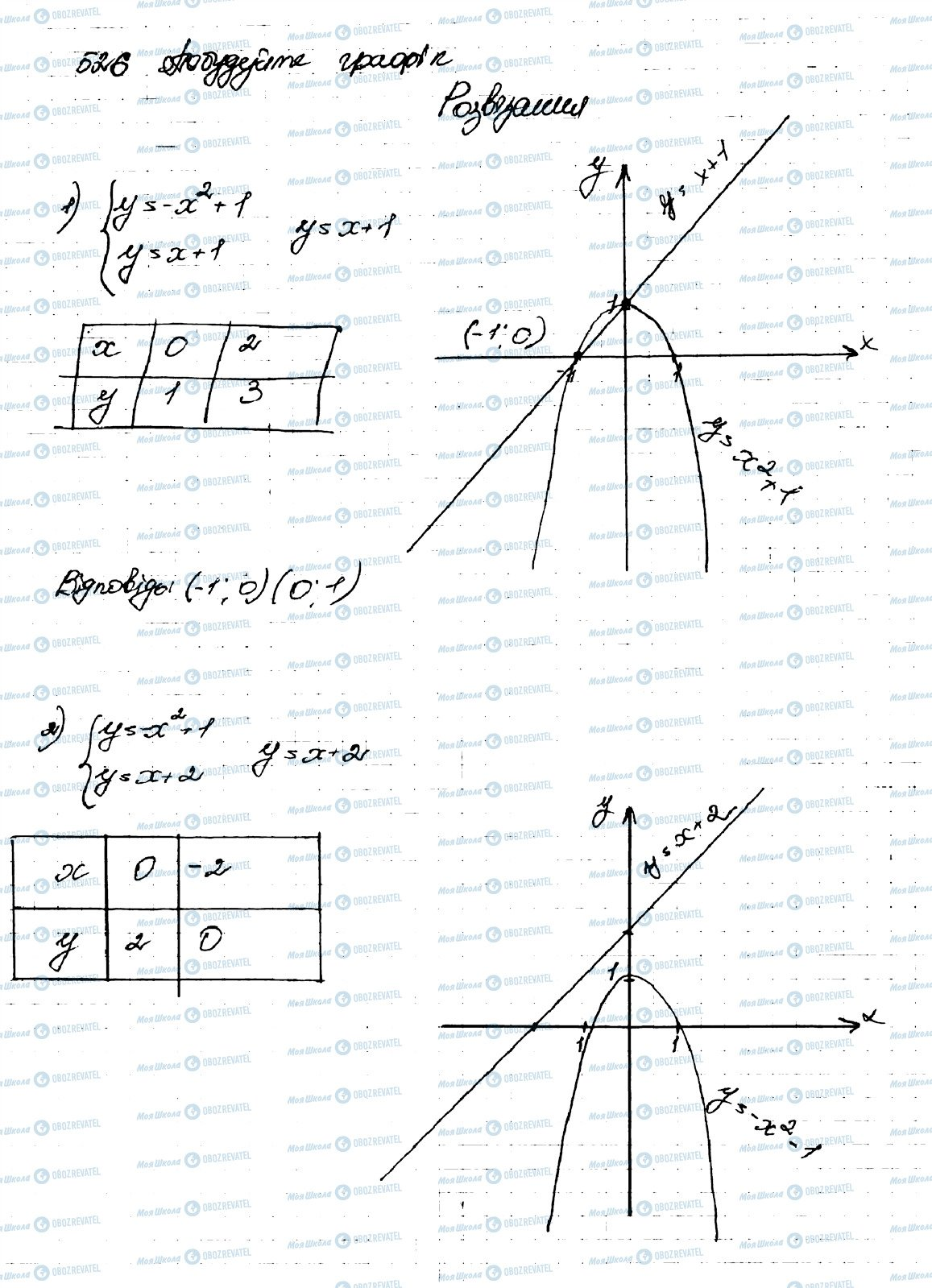 ГДЗ Алгебра 9 клас сторінка 526