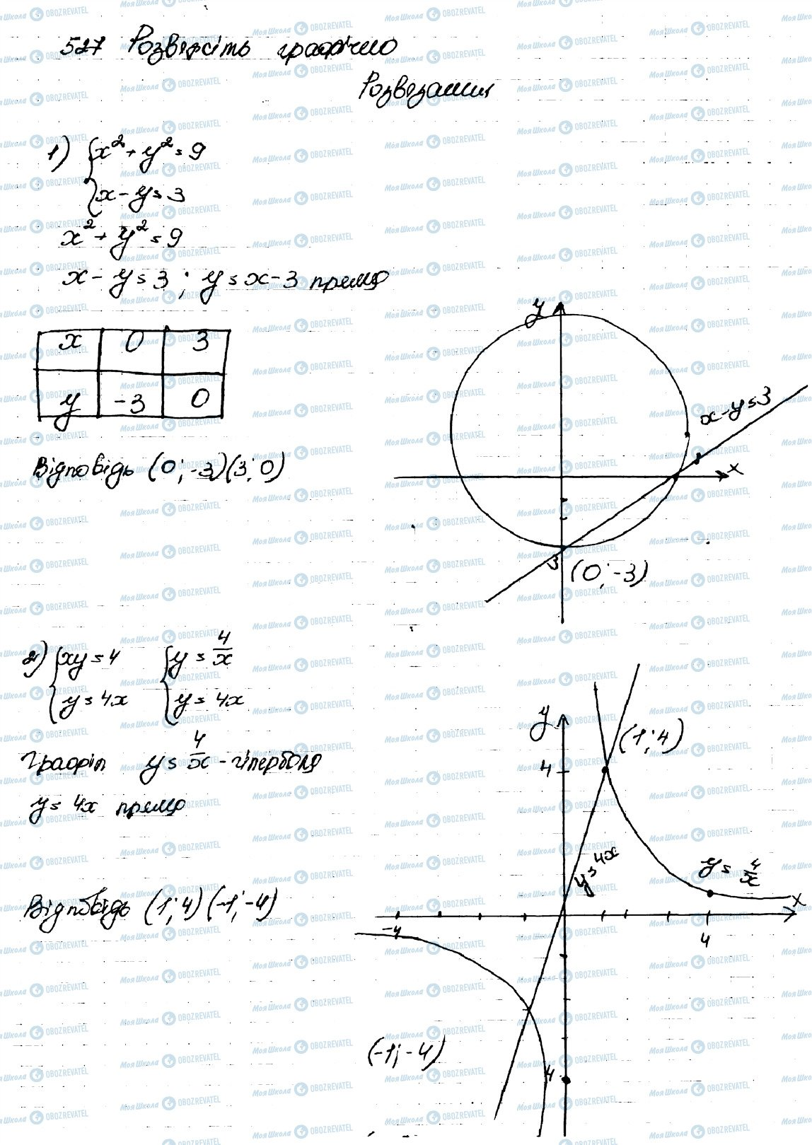 ГДЗ Алгебра 9 класс страница 527