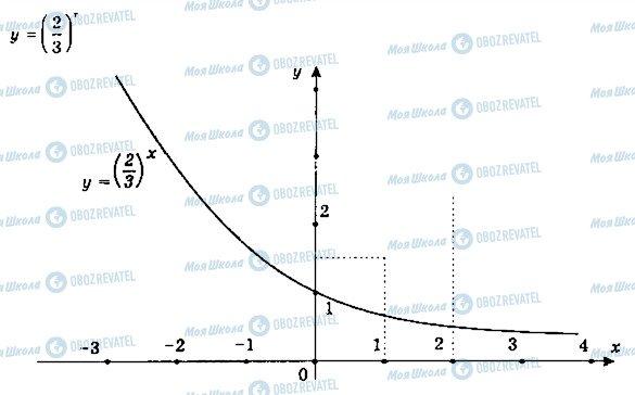 ГДЗ Математика 11 клас сторінка 14