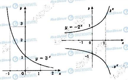 ГДЗ Математика 11 класс страница 33