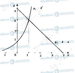 ГДЗ Математика 11 клас сторінка 35
