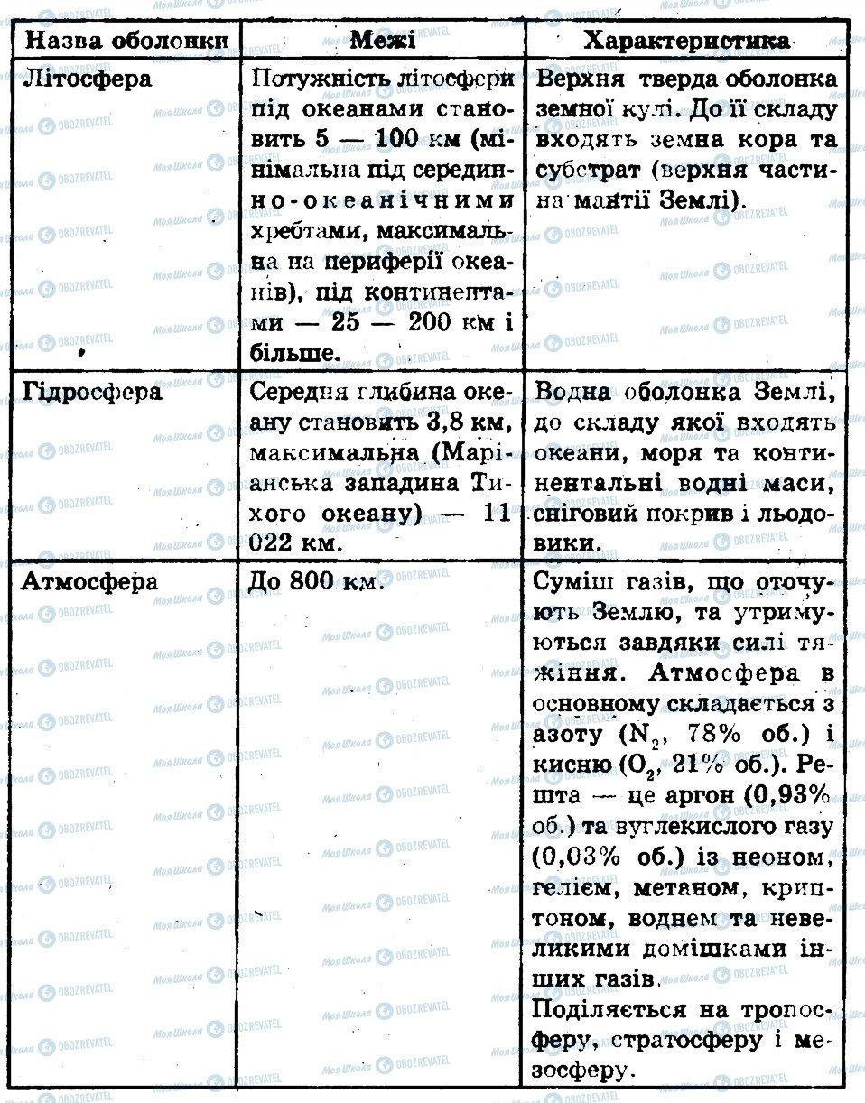 ГДЗ Біологія 11 клас сторінка 1