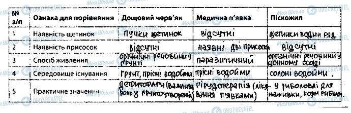 ГДЗ Биология 7 класс страница 4