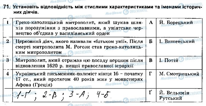 ГДЗ Історія України 8 клас сторінка 71