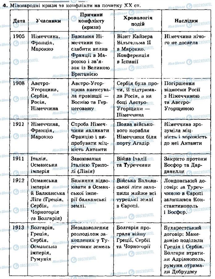 ГДЗ Всесвітня історія 10 клас сторінка 4
