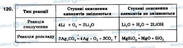 ГДЗ Хімія 9 клас сторінка 120