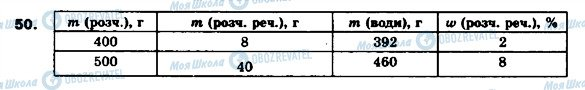 ГДЗ Химия 9 класс страница 50