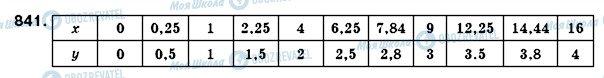 ГДЗ Алгебра 8 клас сторінка 841