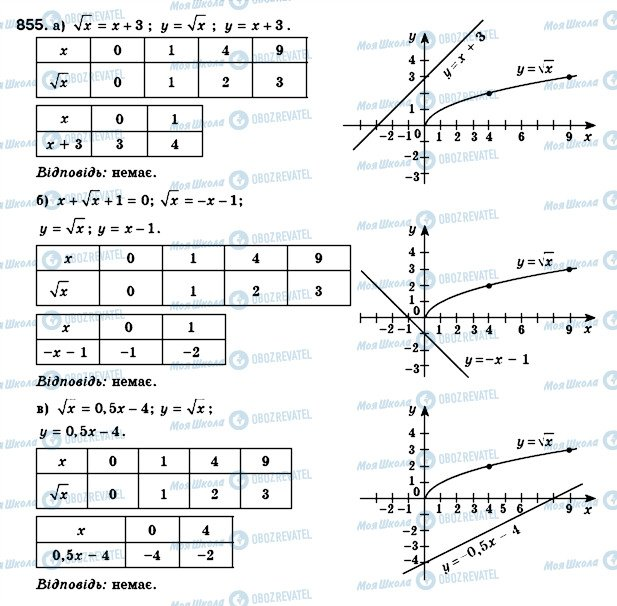 ГДЗ Алгебра 8 клас сторінка 855